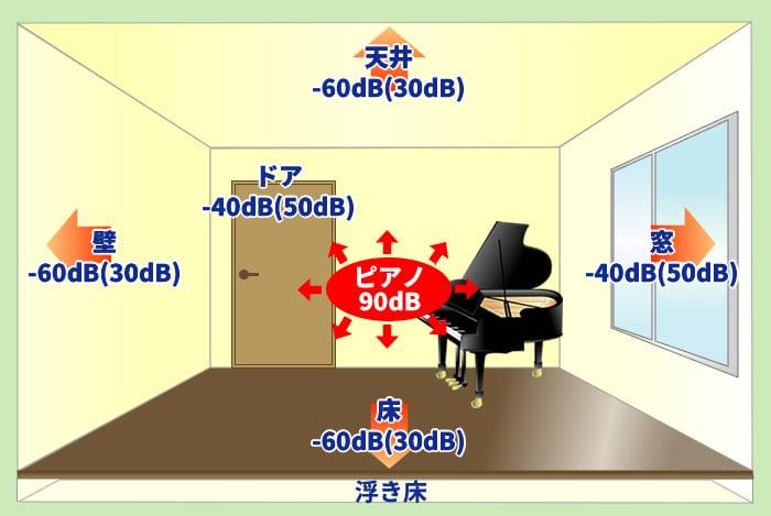 防音工事施工後の部屋のイメージ図